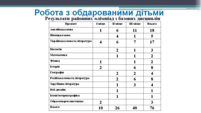 результати-олімпіад-2016